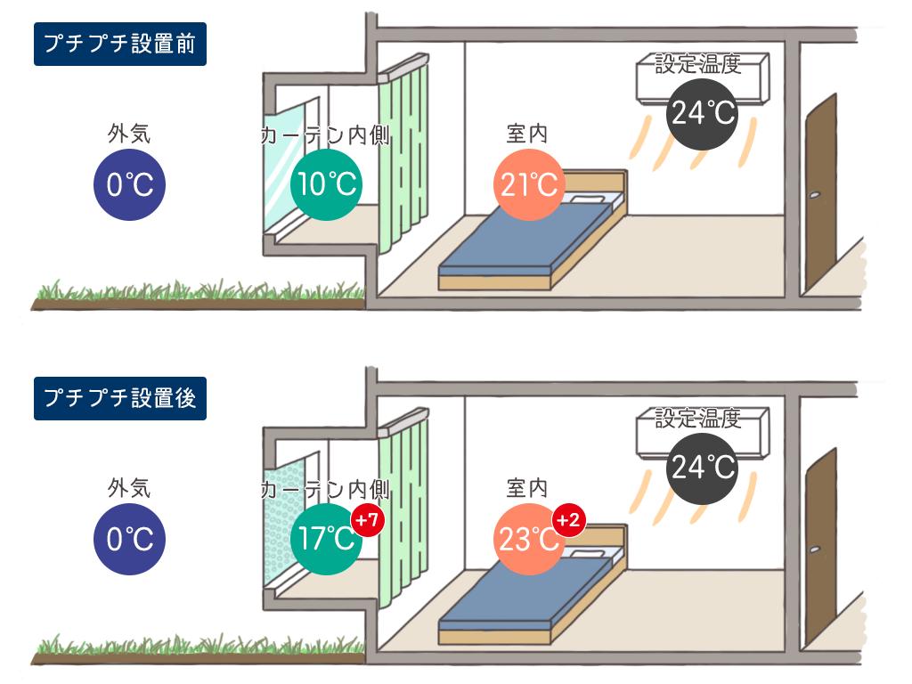 プチプチは効果抜群!工事なしで簡単に窓ガラスを冷気を断熱させる方法